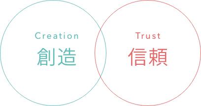 創造と信頼